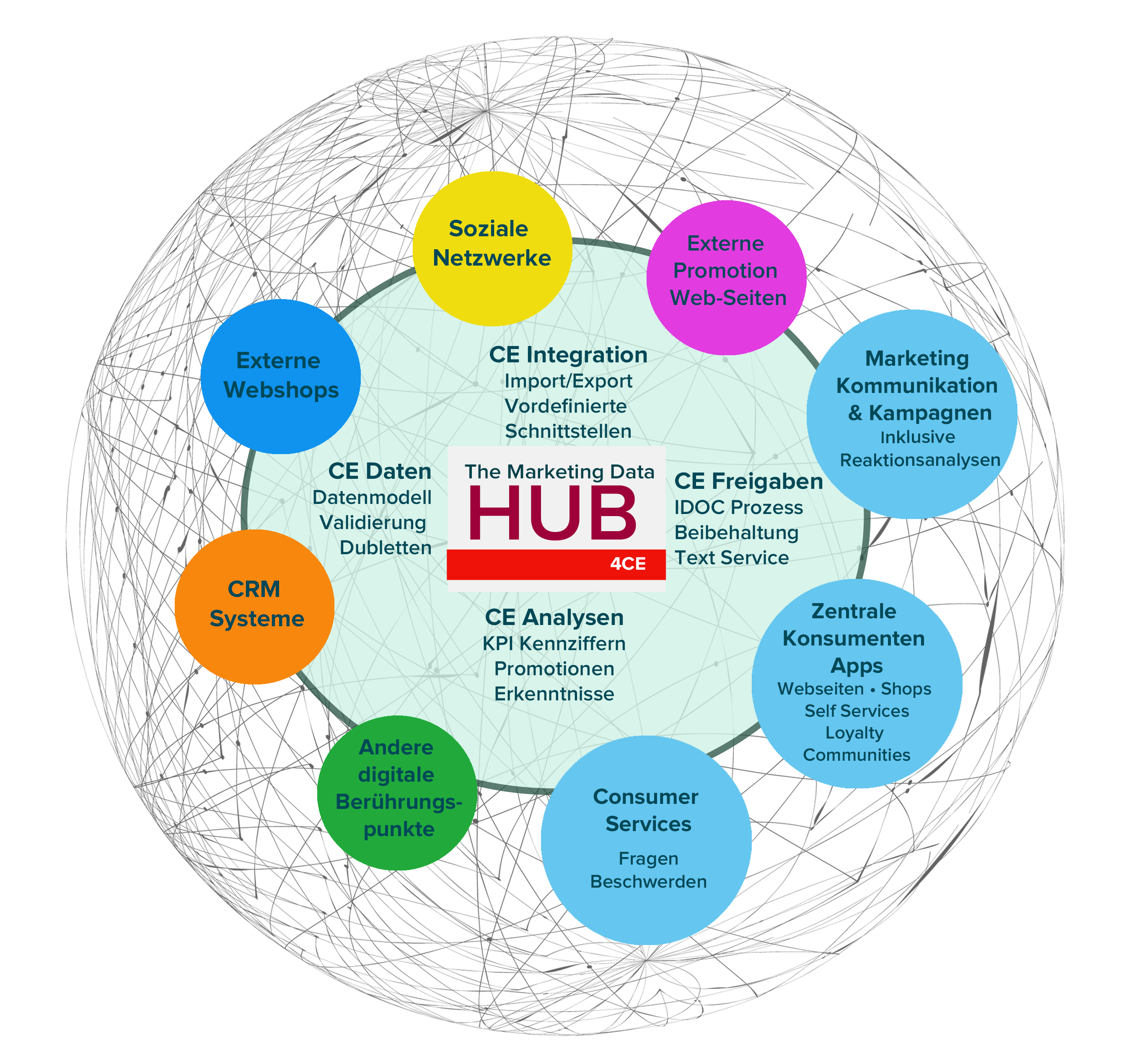 Marketing HUB