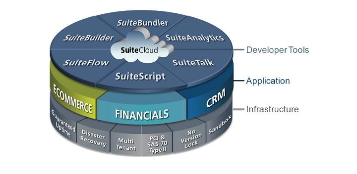 NetSuite Platform Wheel