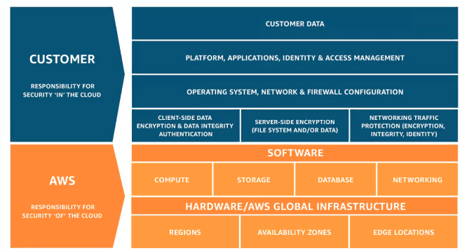 AWS' Shared Responsibility Model for Cloud Adoption