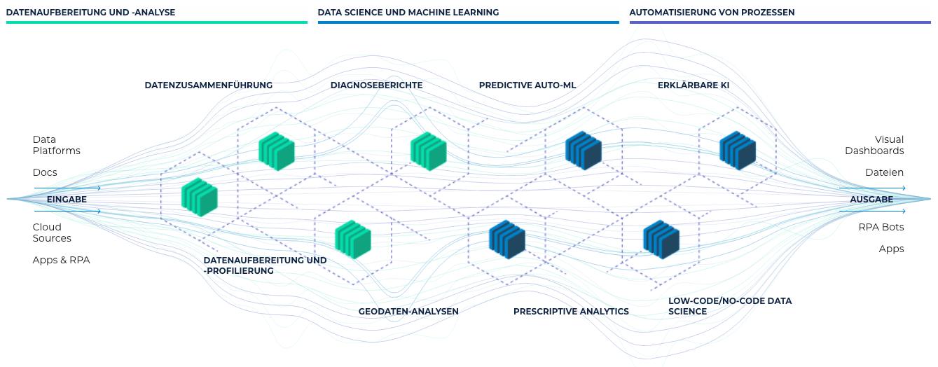Self Service Analytics Data Science Process Automation Alteryx