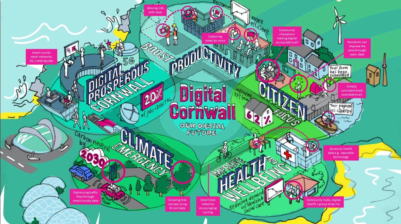 Digital Cornwall Our Digital Future