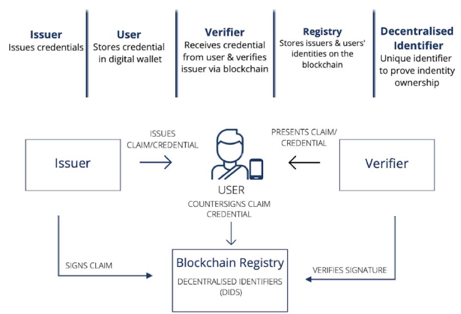 DDID Process Flow