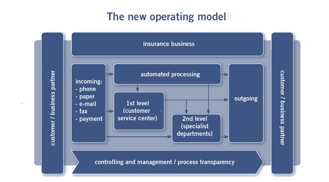 Basler Versicherungen - the new operating model