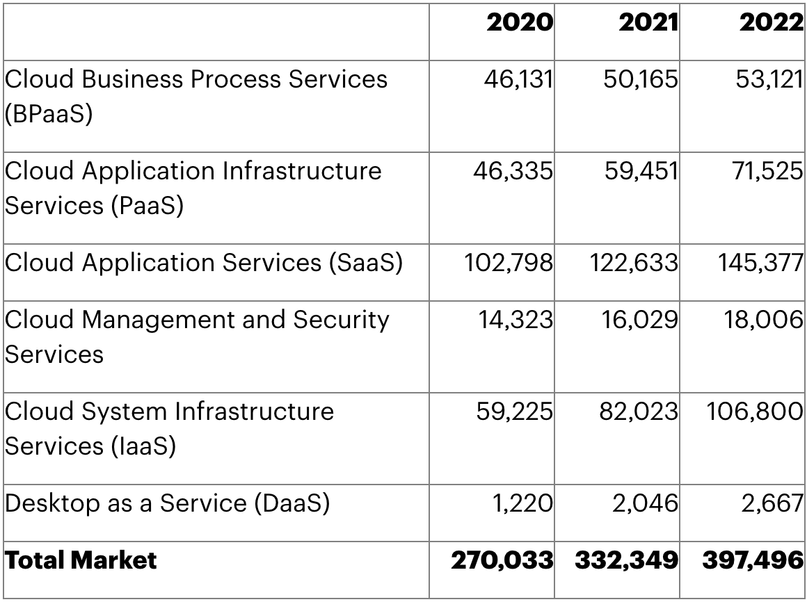 Table 1. Worldwide Public Cloud Services End-User Spending Forecast (Millions of U.S. Dollars)