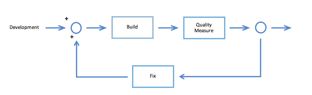 The Build Pipeline Concept