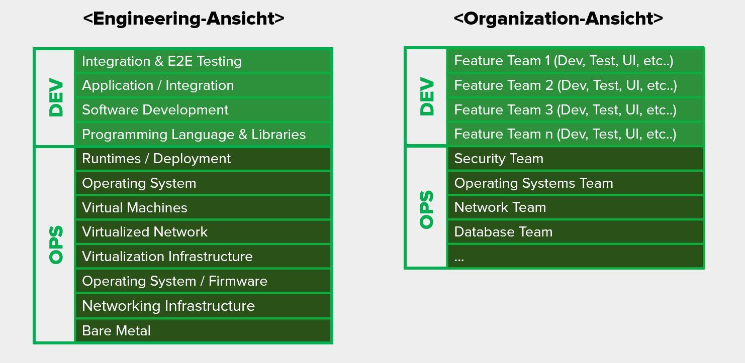 Engeering- & Organization-Ansicht