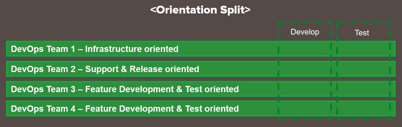 Orientation Split