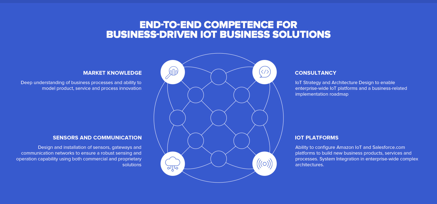 End-to-end competence for business-driven iot business solutions