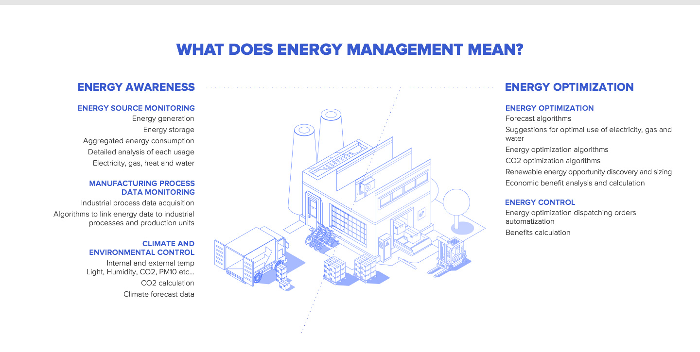 What does Energy Management mean?