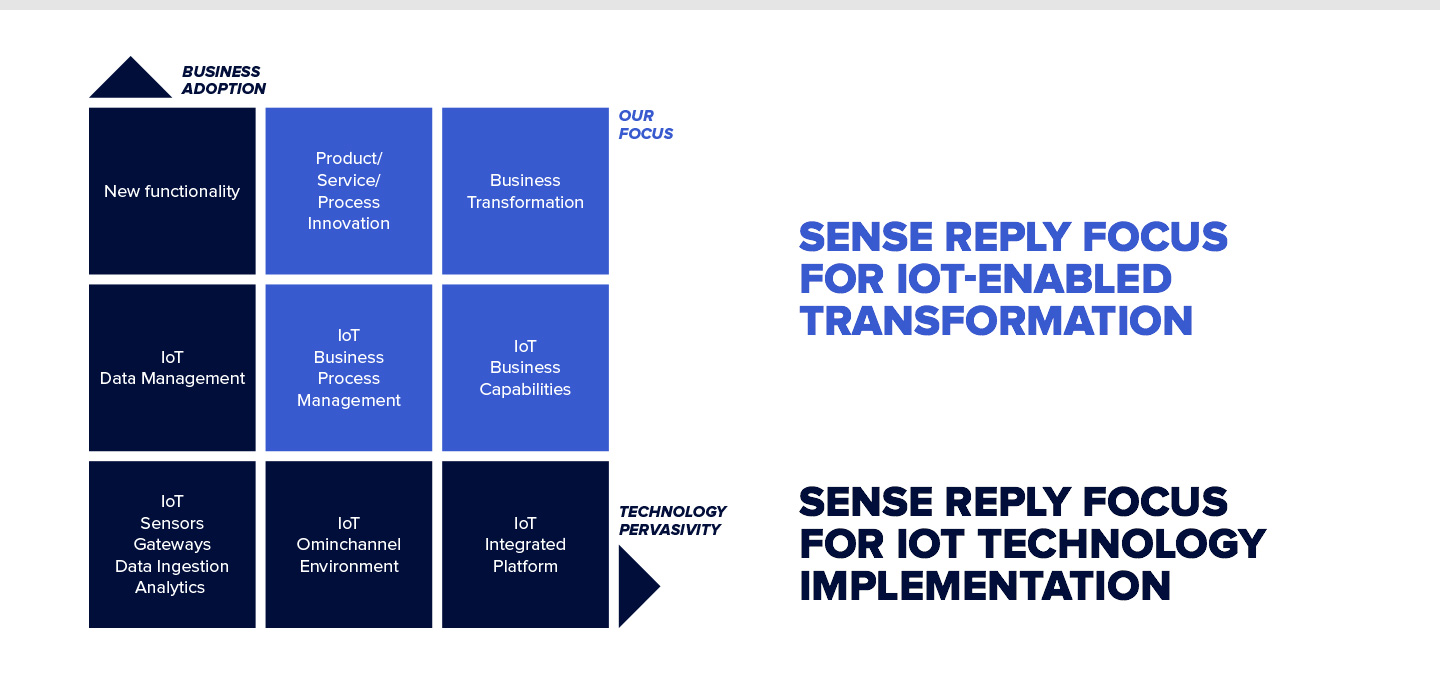 Sense Reply focus for iot-enabled transformation