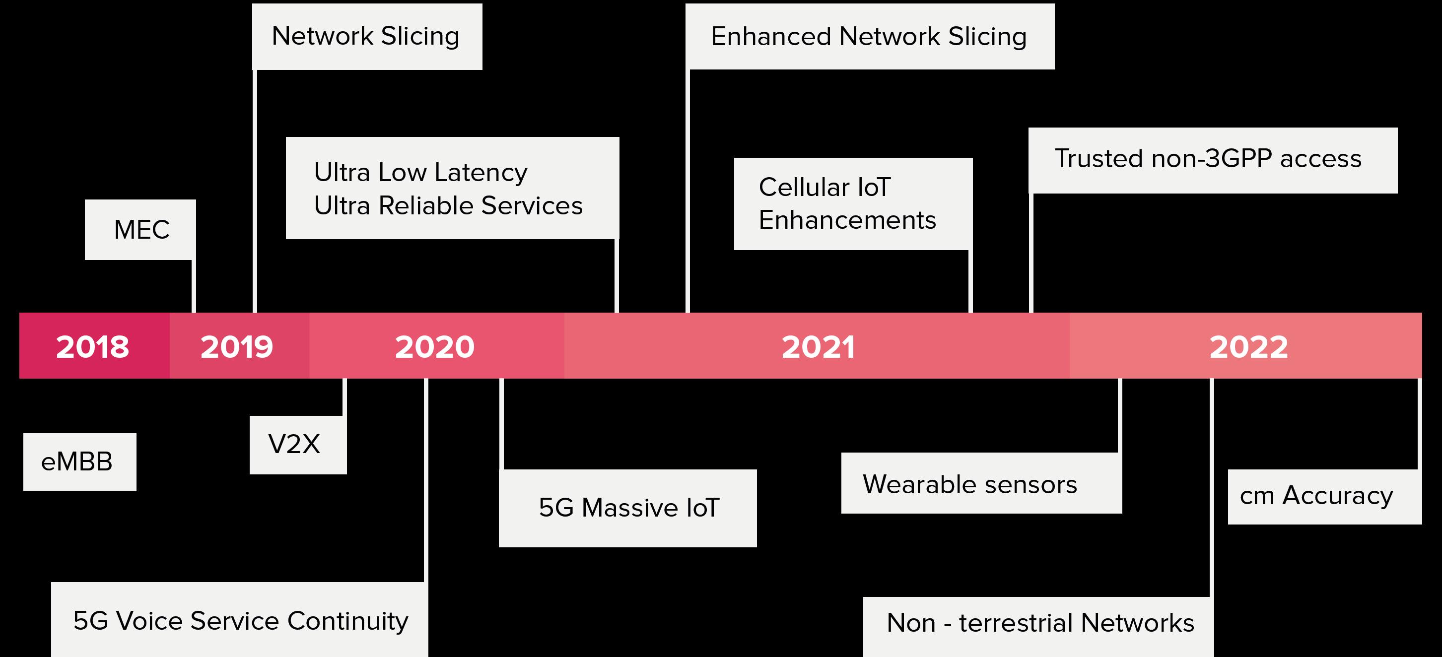 Massive IoT