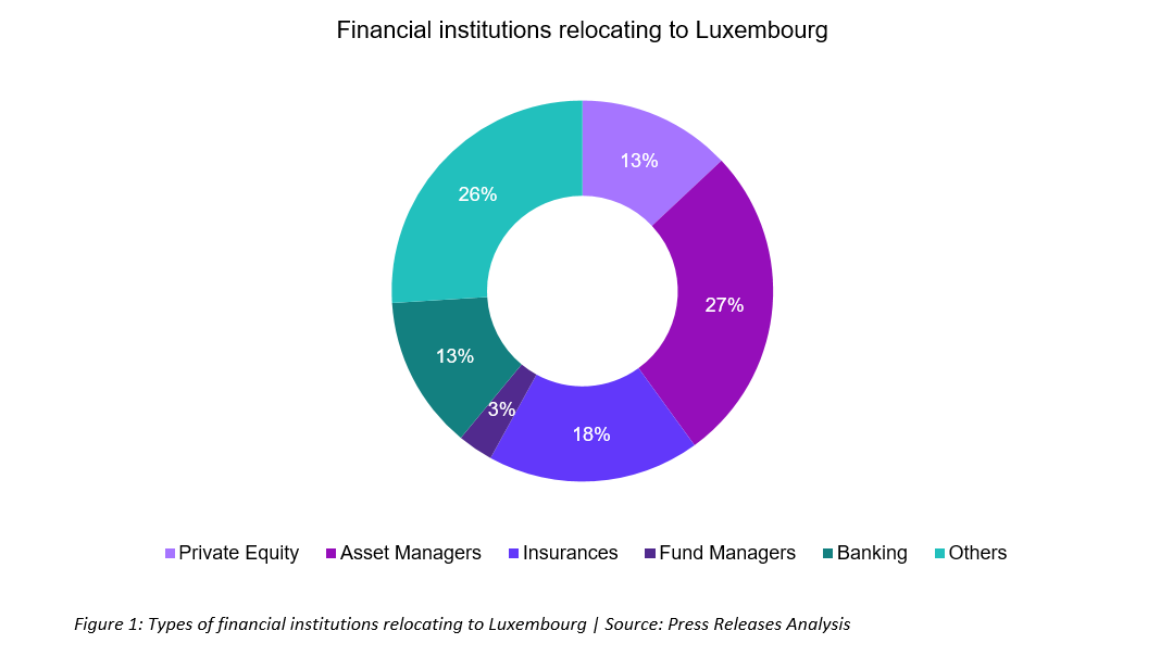 Financial%20institutions%20relocating%20in%20Luxembourg.PNG 0