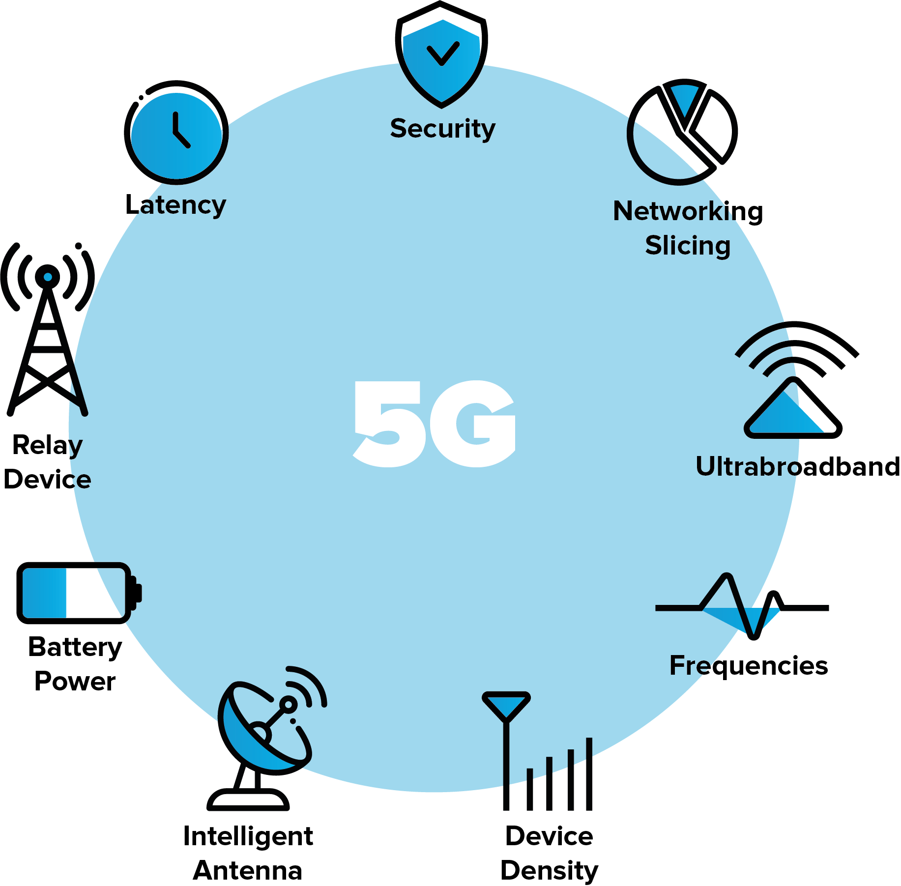 Key technologies that enable 5G