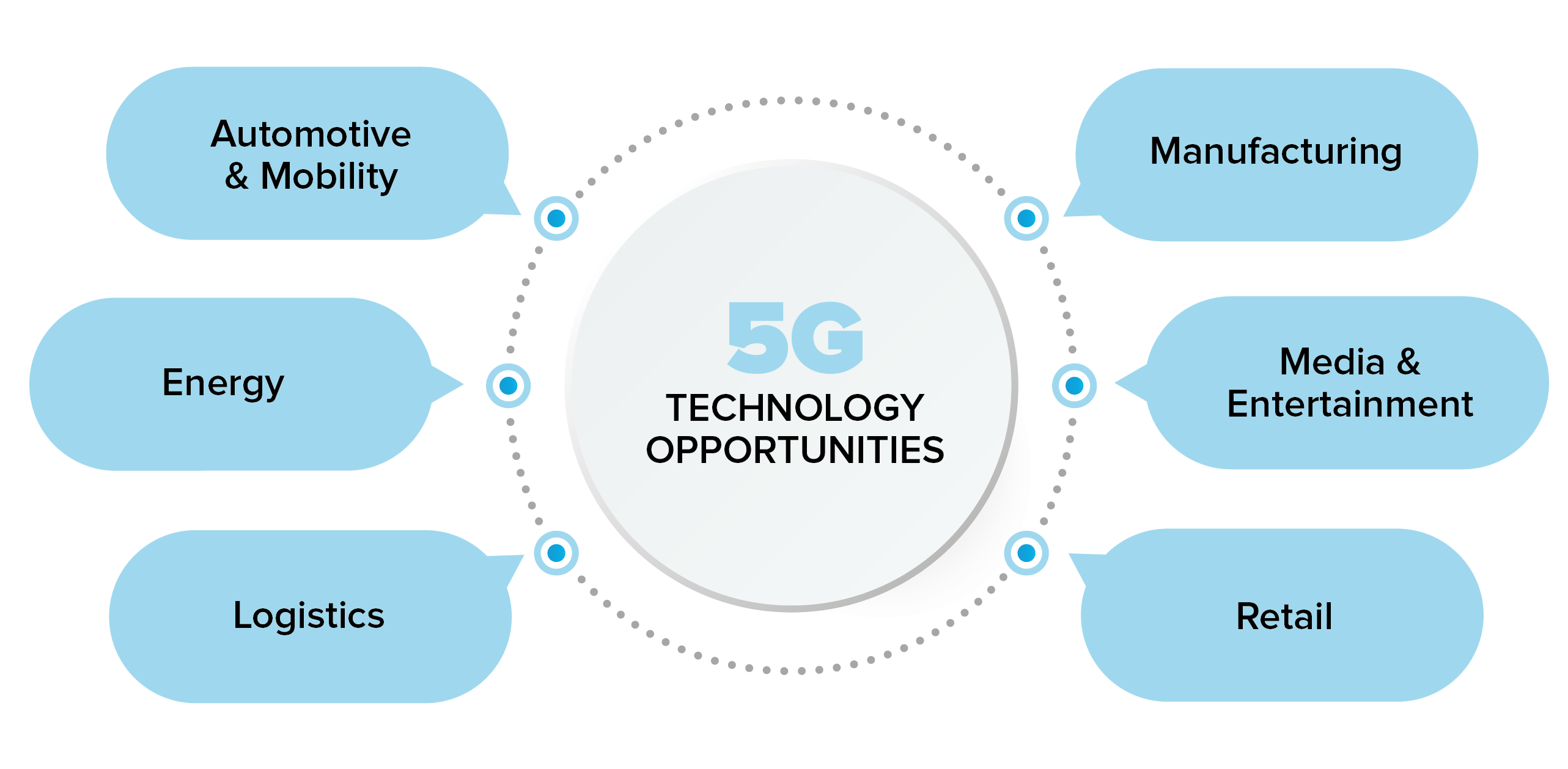 5g business opportunities