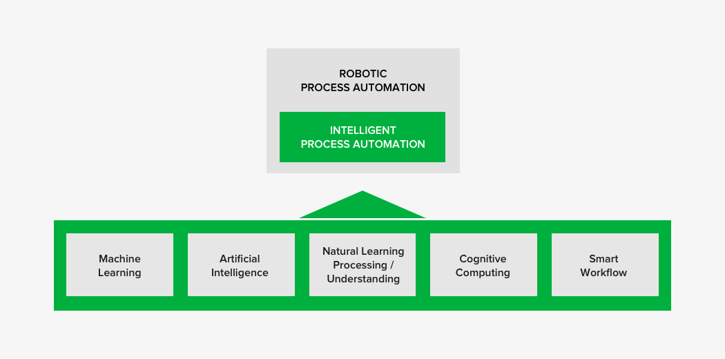 Intelligent Process Automation: the evolution of RPA
