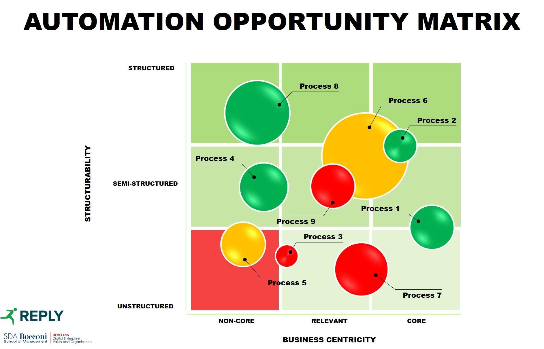 Automation Opportunity Matrix