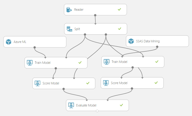Can Azure ML replace SSAS Data Mining?