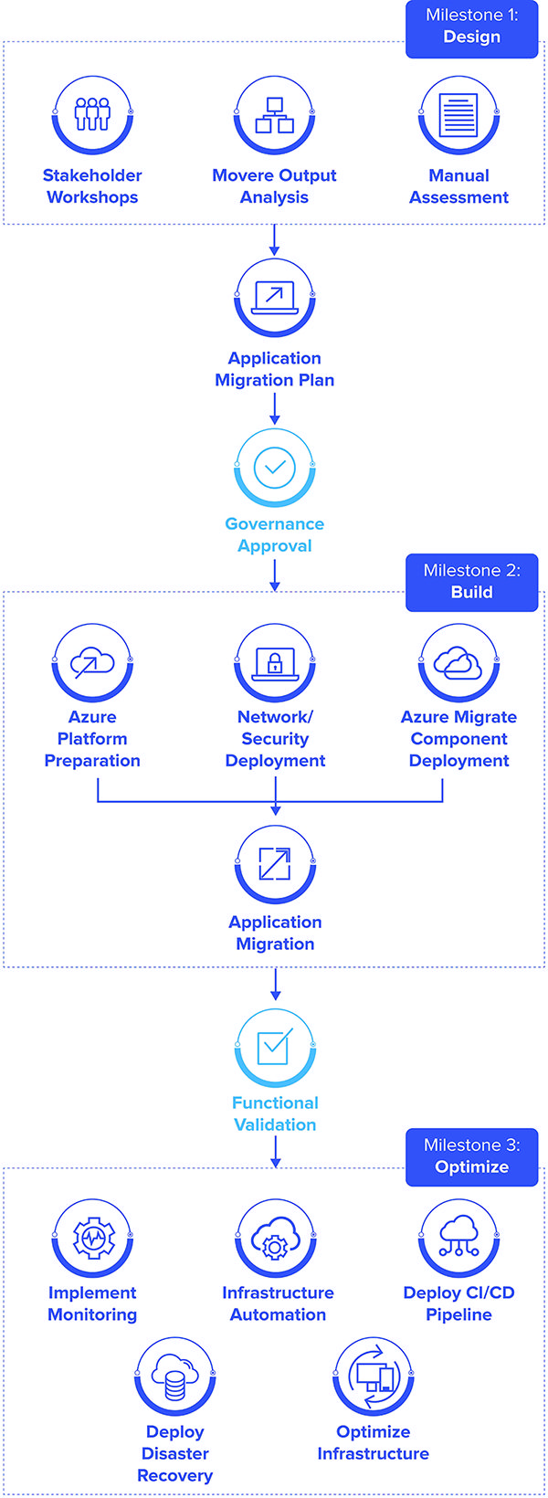 Azure Managed Services Your Digital Transformation