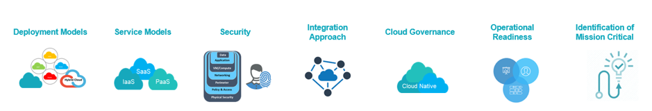 Figure 1: Driving an effective Cloud Architecture – Seven Strategic Considerations