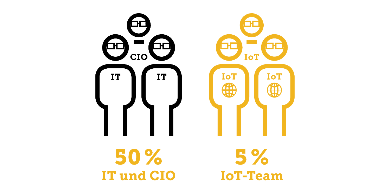 IDG-Studie IoT