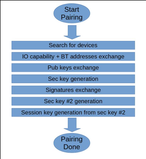 Pairing Process