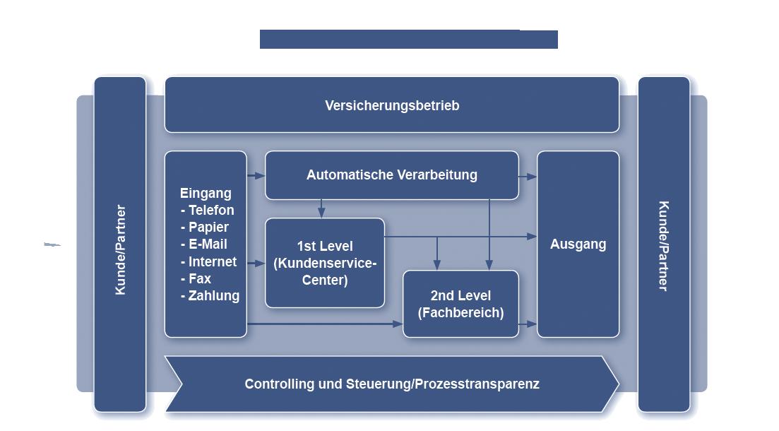 Basler Versicherungen - das neue Betriebsmodell