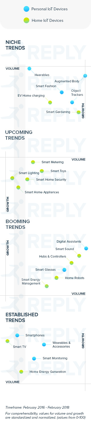 Trends in the consumer IoT market