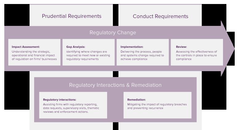regulatory-practice.png