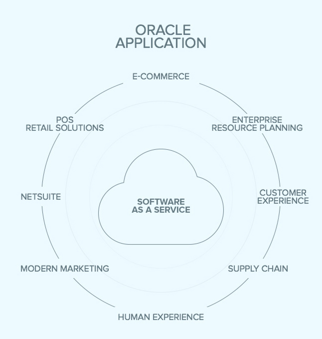 Oracle Solutions | Reply offering and competences on Oracle