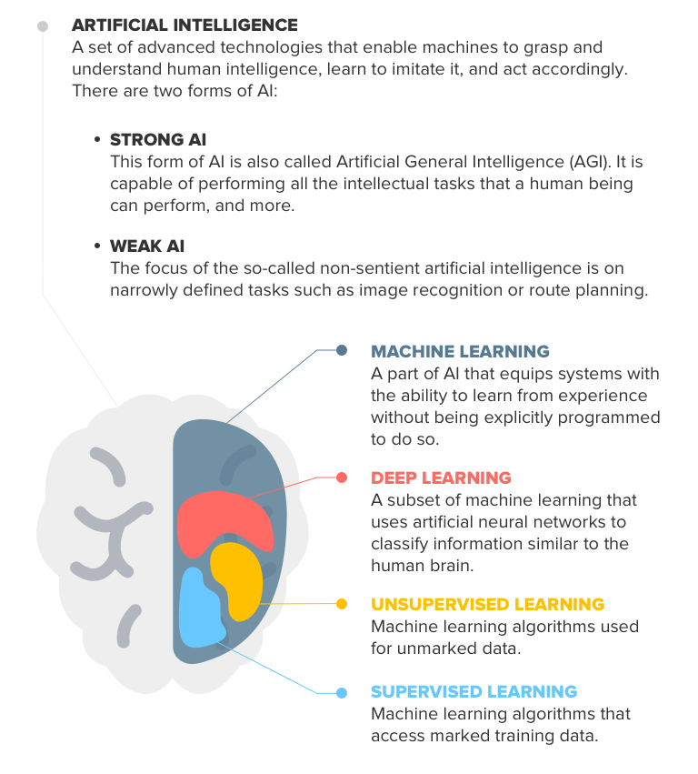 Technology of artificial intelligence - Sonar