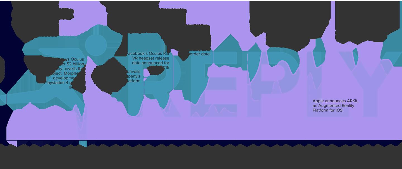 Tabelle 2: Jährliche Wachstumsrate der Vollzeitäquivalent-Beschäftigten.