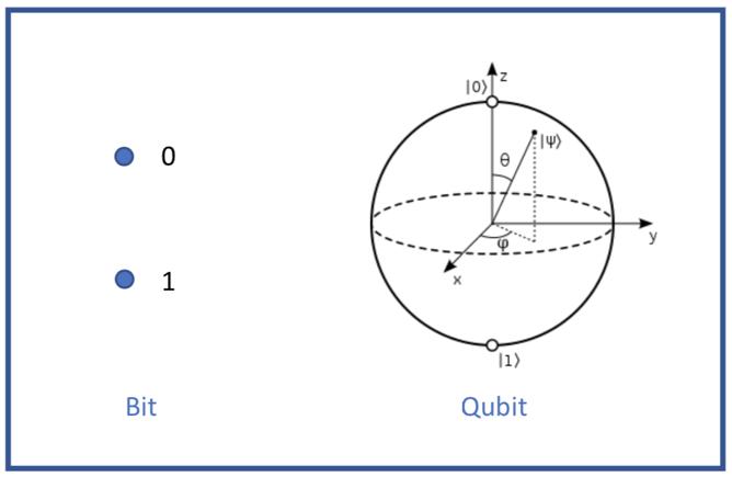 Two level quantum System