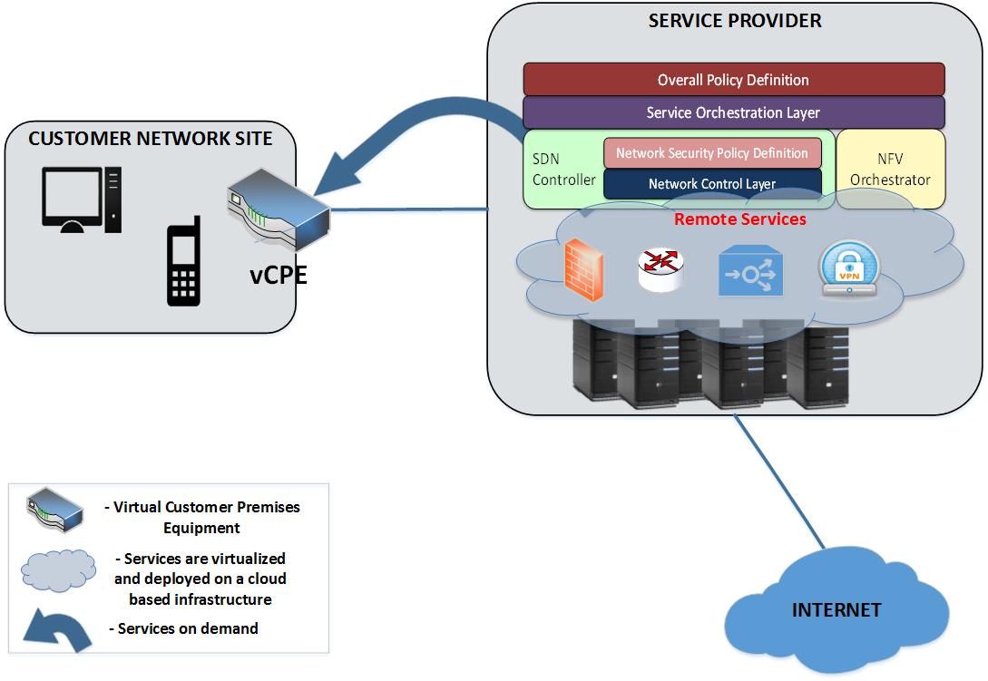 Virtual-CPE-at-CSP-site