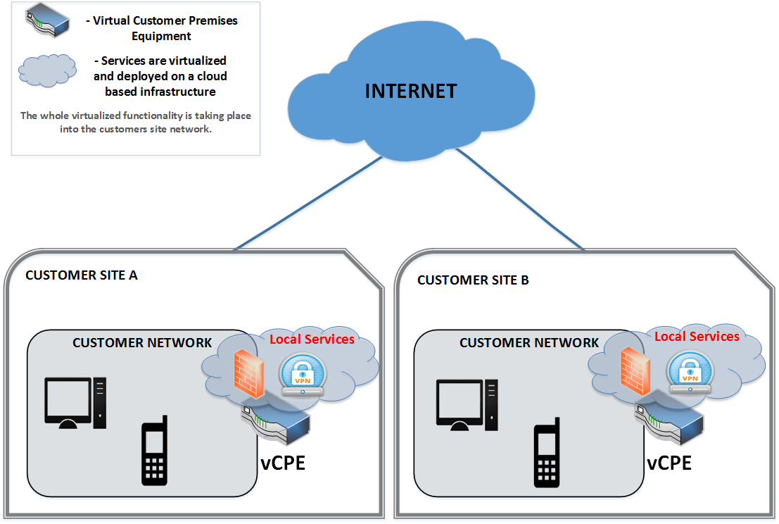Virtual-CPE-at-customer-site