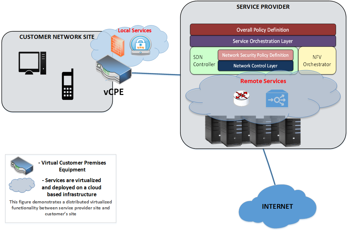 Virtual-CPE-distributed
