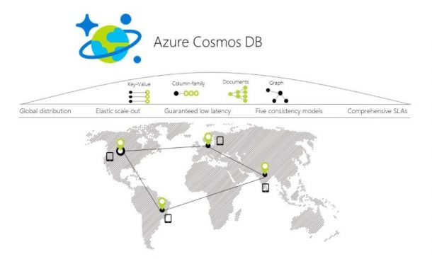 Database as a Service: Cosmos DB