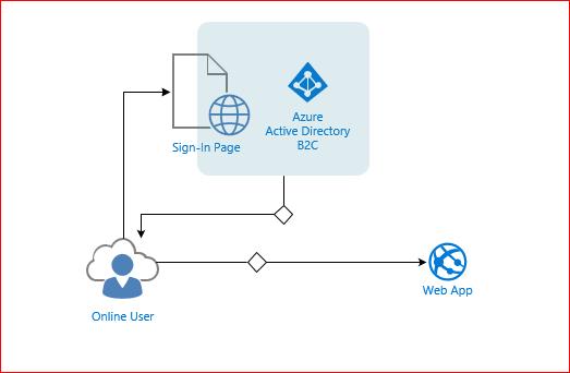 Identity Management Using Azure Active Directory B2C