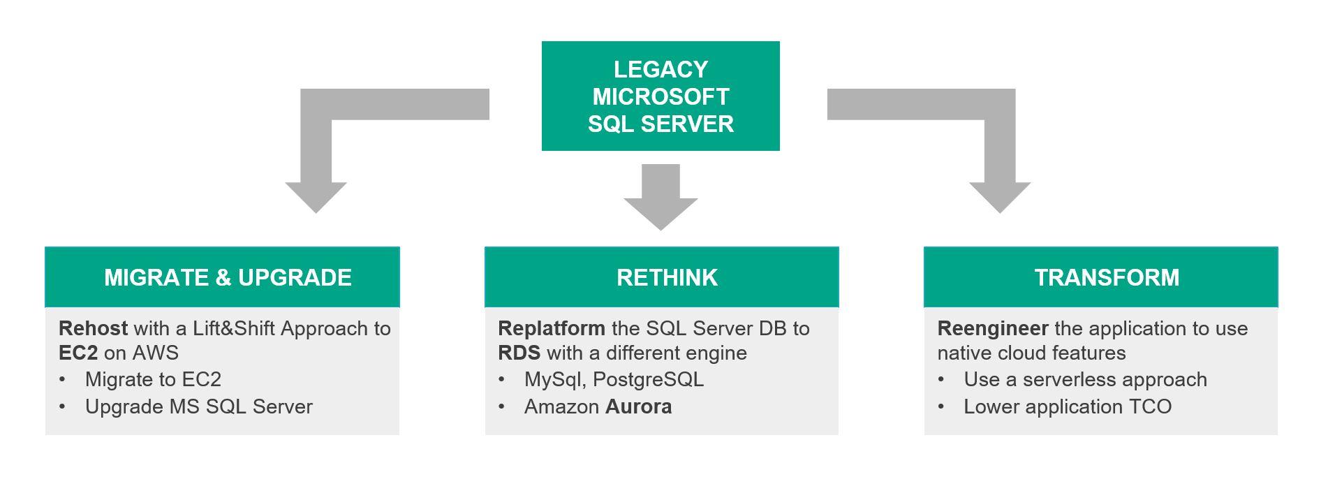 Microsoft SQL Server 2008 AWS Migration