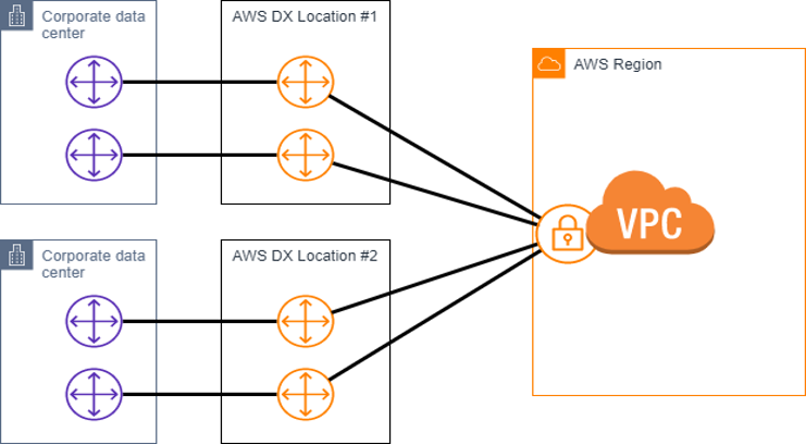 aws-direct.png 0